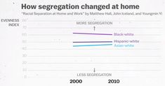"Americans lived in racially segregated neighborhoods during the first decade of the twenty-first century. Source: Hall, Matthew, John Iceland, Youngmin Yi. ""Racial Separation at Home and Work"""