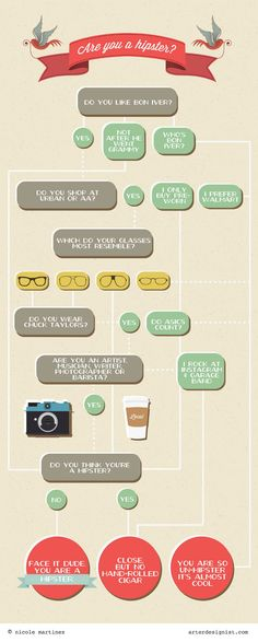 Are you a hipster? hmm...I guess I am not.  My glasses are far right, etc.  I detest walmart.  I do, however wear Chucks on occasion and like local coffee.  Thisnthatster!