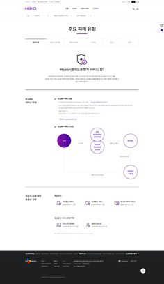 CJ 헬로 - 주요 피해 유형 Cosmetic Web, Wordpress Theme Design, Ui Web, Web Design Services, Portfolio Layout, Web Layout, Design Process, Editorial Design, Web Development