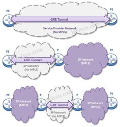 gre-usage-across-non-mpls  #CCNA #CCNP #network #certification #HCNA