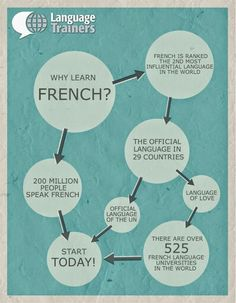 Learning a foreign language is generally a set part of school education in Europe and North America. Almost of EU students start learning a foreign Why Learn French, How To Speak French, French Teacher, Teaching French, Core French, Study French, French Education, French Classroom, French Resources