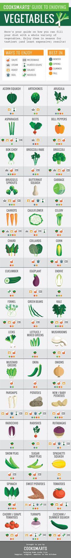 100+ Ways to Enjoy Your Vegetables via Cook Smarts