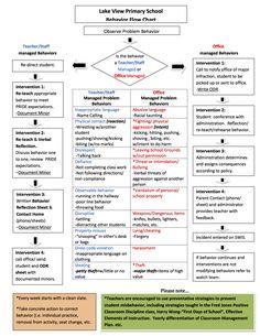 pbis classroom matrix | Download Poster, Form, and Lesson Plans