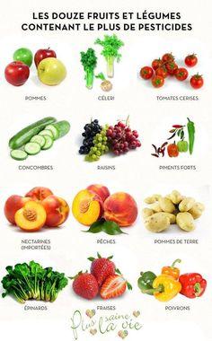 Les 12 fruits et légumes contenant le plus de pesticides : pomme _ céleri _ tomate cerise _ concombre _ raisin _ piment fort _ nectarine _ pêche _ pomme de terre _ épinard _ fraise _ poivron