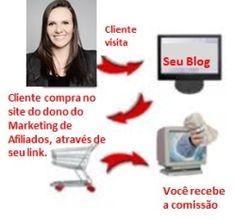 Marketing de Afiliados - Benefícios