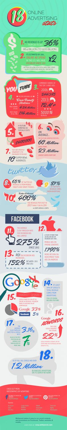 18 online advertising stats #infografia #infographic #marketing