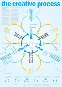 The creative process     #creativity #innovation