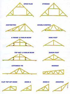 Roof trusses and how to repair them. In this DIY guide we take a look at roof trusses and joists and see what different types of truss there are, what causes them to fail and how you can repair any damage Shed Plans, House Plans, Roof Truss Design, Diy Doctor, Wood Truss, Roof Trusses, Steel Trusses, Roof Repair, Woodworking Plans