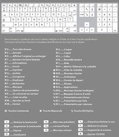 Apprendre les raccourcis claviers Mac et les mémoriser
