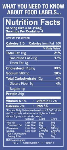 Read a food label and know what everything means.