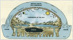 Ancient Flat Earth map - - Yahoo Image Search Results