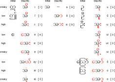 Burmese vowels and vowel diacritics