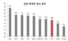 클라우드 컴퓨팅 국가경쟁력 상위10개국 점수 분포