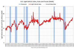 U.S. Light Vehicle Sales increase to 17.45 million annual rate in August, Highest since Jan 2006.