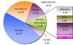 Profesor de Historia, Geografía y Arte: Sector secundario en España: industria y fuentes de energía