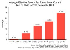 Whether one thinks that the current system is fair, unfair, or just right, there can be little debate that federal income taxes are indeed progressive.