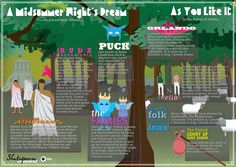 Infographic from PBS ~ The Enchanted Forest ~ A Midsummer Night's Dream and As You Like It ~ Designer: Ricardo Galvez. Producer: Tom McNamara.
