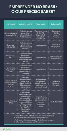 tabela-empreender-no-brasil Digital Marketing Strategy, Social Marketing, Business Marketing, Affiliate Marketing, Inbound Marketing, Business Management, Business Planning, Instagram Blog, Entrepreneurship