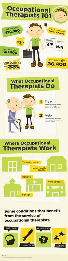 what occupational therapists do infographic