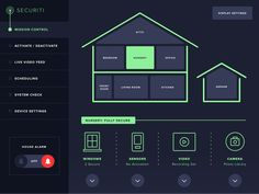 Securiti Home Monitoring Dashboard - Daily UI Challenge designed by Mark Amadio. Connect with them on Dribbble; Home Automation Project, Smart Home Automation, Dashboard Ui, Dashboard Design, Digital Board, Programming Tools, Smart Home Design, Web Design, Smart Home Technology