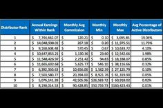 Life Vantage comp plan example. Fastest growing network marketing business in the world..let me show you why!  If you are interested go to www.mylifevantage.com/brendonwilson and send me a message. :)