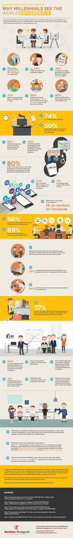 Infographic showing 29 interesting facts about Millennials that will help to understand, engage, and motivate them.