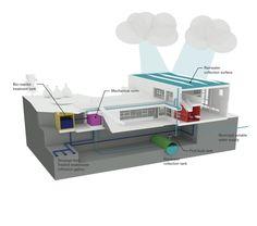 Sfu Univercity Childcare / HCMA recoleccion agua de lluvia