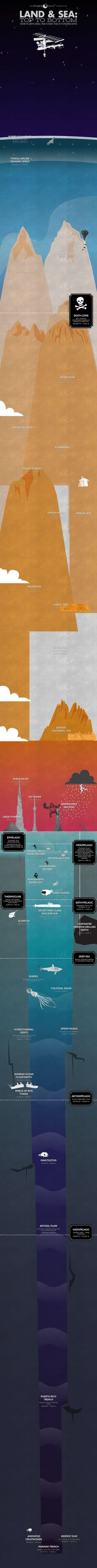 From Space to the Sea, and beyond - a graphic guiding you through the highest heights and the lowest lows, to scale.