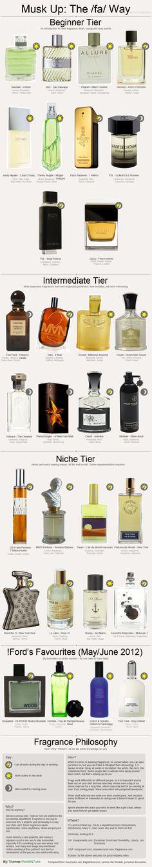 Male Perfume guide. /fa/