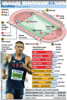 The Graphic News guide to each sport in the Olympics, from running, javelin and shot put to walking Olympic Gymnastics, Olympic Sports, Olympic Games, Ea Sports, Sports Track, Gymnastics Quotes, Sports Art, Long Jump, High Jump