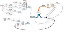 Mind Map:  Ryan Halls The Triangle Series