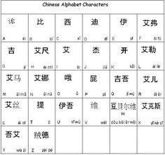 """Example of how Chinese Character can be used to show ideas.. In this case the """"Chinese Alphabet"""""""