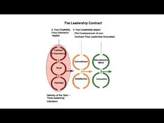 The Leadership Psychological Contract, Innovation and Change by Sebastian Salicru