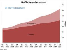 NetFlix Subscribers(