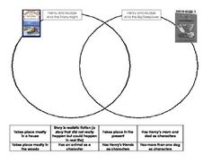 This Venn diagram document can be used to compare and contrast Henry and Mudge and the Starry Night and Henry and Mudge and the Big Sleepover. Possible choices can be cut from the bottom and glued into appropriate places.Reviews genre, setting, and character.