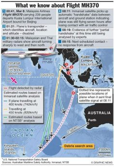 Terrific! Batteries on Missing #MH370 Black Box Were Expired, Due to Be Replaced   The Gateway Pundit