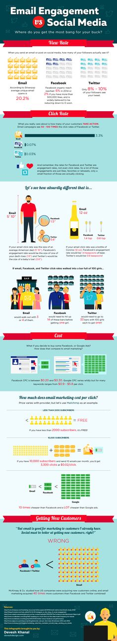 How Does Email Reach And Engagement Compare To Social Media? #infographic