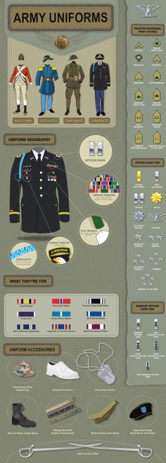 Military Uniforms #infographic