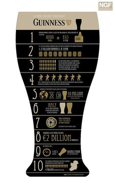 10 Things you didn't know about Guinness... #beer #infographic