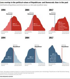 The gap between the political values of Democrats and Republicans is now larger than at any point in Pew Research Center surveys dating back to a Liberal And Conservative, Social Science Research, Pew Research Center, Content Analysis, Democrats And Republicans, Science Facts, Political Views, Declaration Of Independence, Student Engagement