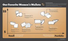 Favorite Womens Wallets