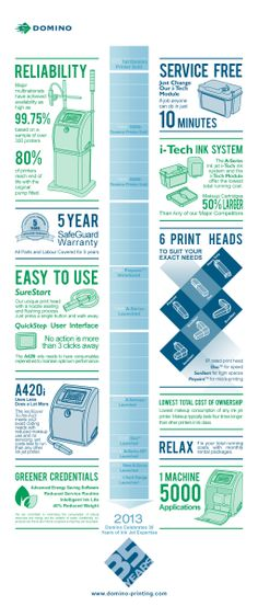 Infographic Domino Printing A-Series. Reliability, service free, 5 Year SafeGuard Warranty, i-Tech Ink System, Easy to USE, 6 Print Head, A420i.