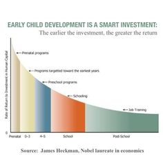 Heckman Equation graphic - investment in early childhood education pays bigger return