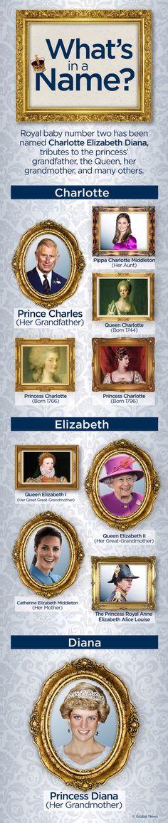 HRH Princess Charlotte Elizabeth Diana of Cambridge.