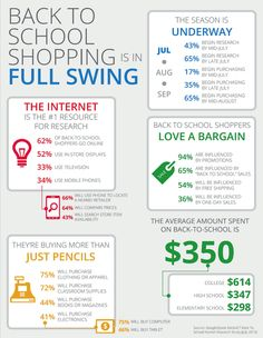 94 best infographics images info graphics, internet marketingback to school shopping is in full swing infographic backtoschool back to school shopping,