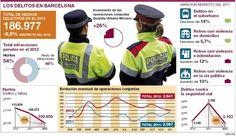 Los delitos en #Barcelona. #Infografía de Joan Vilà vía El Periódico.