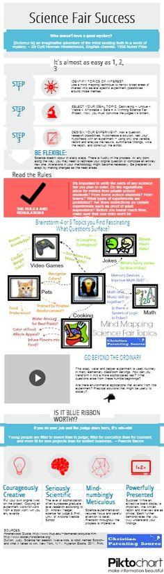 Science Fair Success Infographic