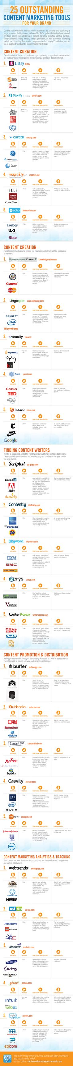"""25 Tools To Boost Your Content Strategy [Infographic] Business 2 Community In the infographic titled Outstanding Content Marketing Tools For Your Brand"""" by the Social Media Strategies Summit, we can view numerous tools that enhance content. Inbound Marketing, Marketing Digital, Mundo Marketing, Marketing Services, Content Marketing Tools, Marketing Online, Marketing Plan, Business Marketing, Internet Marketing"""