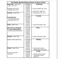 Jesus Resurrection, Jesus Christ, Sabbath, Death, Photos, Pictures