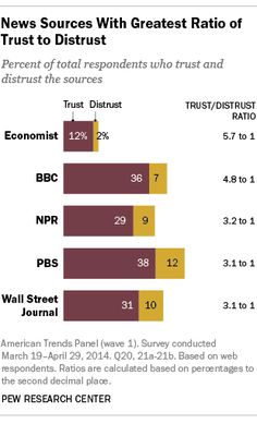 Trust and Distrust of News Sources